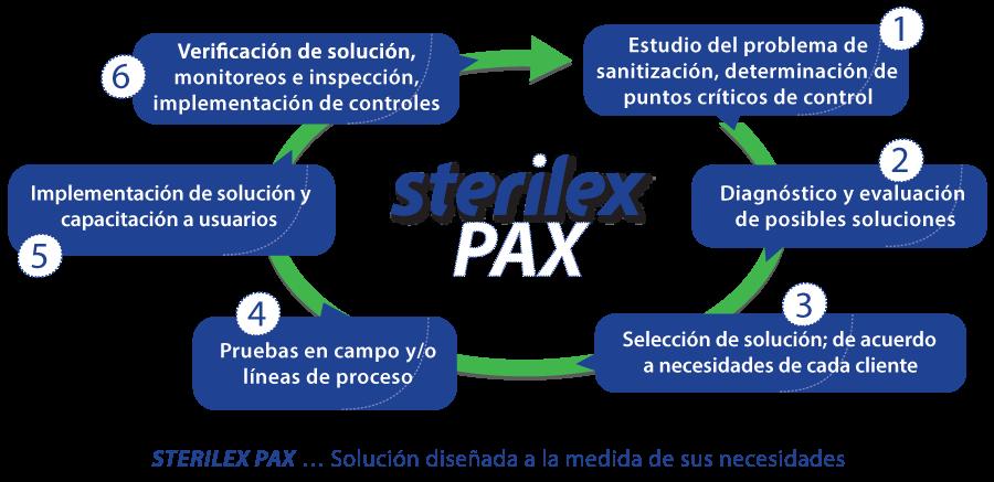 Diagrama-Sterilex-pax